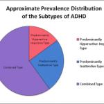 ADHD, Diet & Allergies